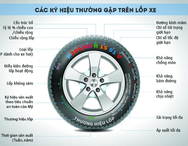khi nào cần thay lốp xe ô tô